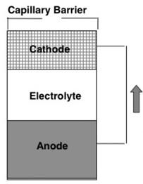 anode_cathode