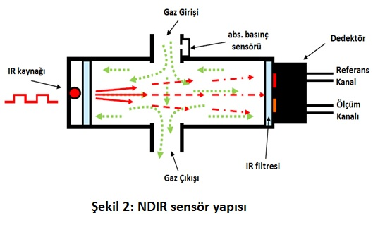 ndir_sensor_yapisi_blog_gorseli